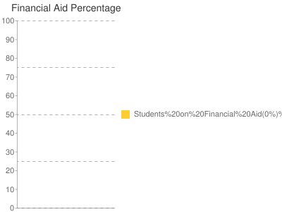 Financial Aid Percentage